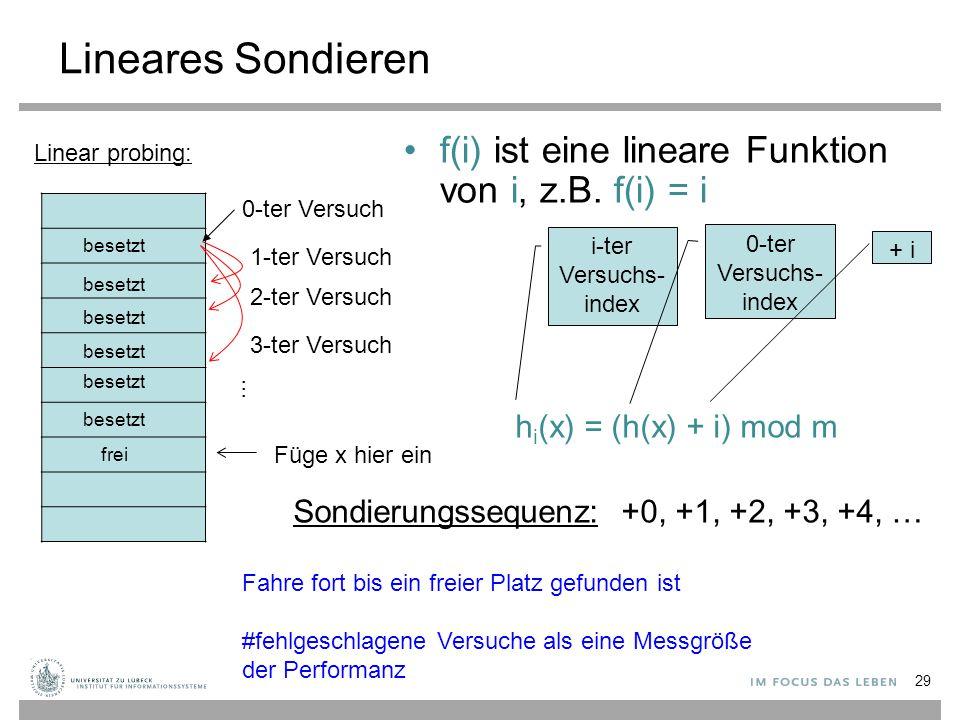 Lineares Sondieren f(i) ist eine lineare Funktion von i, z.B. f(i) = i i-ter Versuchs- index 0-ter Versuchs- index + i Linear probing: 0-ter Versuch 1