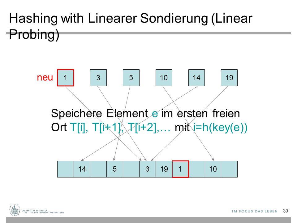 30 Hashing with Linearer Sondierung (Linear Probing) 1 35141910 145 1 31910 Speichere Element e im ersten freien Ort T[i], T[i+1], T[i+2],… mit i=h(ke