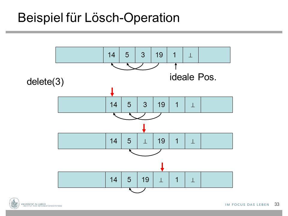 33 Beispiel für Lösch-Operation 145 1 319 delete(3) 145 1 319 145 1 ⊥ 19 145 1 19 ⊥ ⊥ ⊥ ⊥ ⊥ ideale Pos.