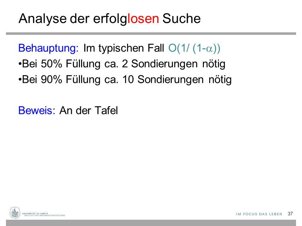 Analyse der erfolglosen Suche Behauptung: Im typischen Fall O(1/ (1-  )) Bei 50% Füllung ca. 2 Sondierungen nötig Bei 90% Füllung ca. 10 Sondierungen