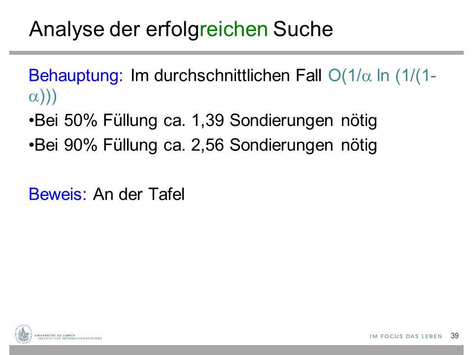 Analyse der erfolgreichen Suche Behauptung: Im durchschnittlichen Fall O(1/  ln (1/(1-  ))) Bei 50% Füllung ca. 1,39 Sondierungen nötig Bei 90% Füll