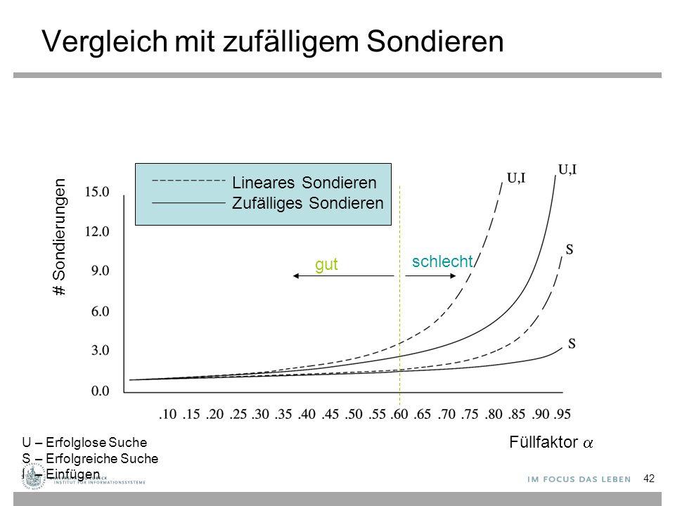 Vergleich mit zufälligem Sondieren Füllfaktor  # Sondierungen Lineares Sondieren Zufälliges Sondieren U– Erfolglose Suche S– Erfolgreiche Suche I– Ei