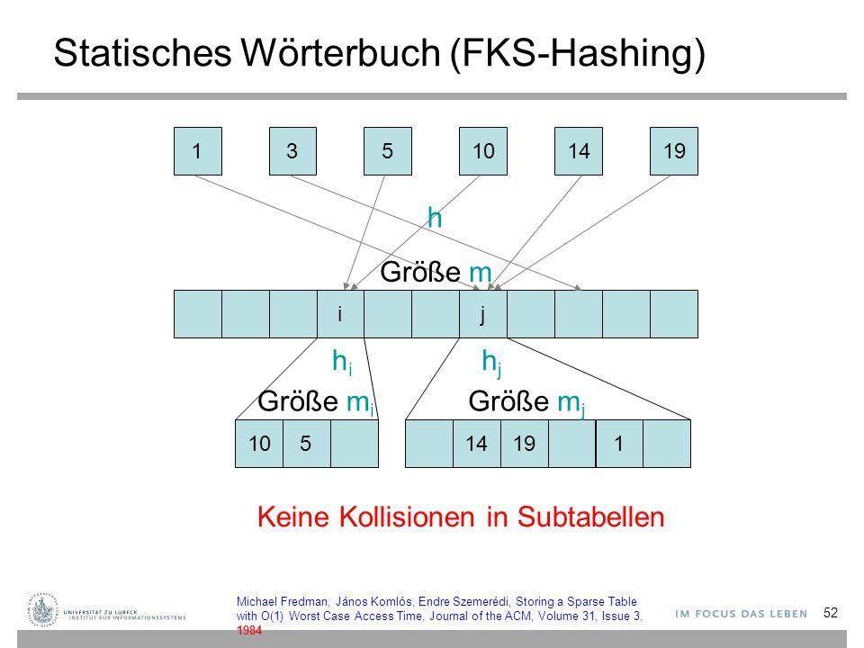 52 Statisches Wörterbuch (FKS-Hashing) 135141910 i h 514191 hihi hjhj j Keine Kollisionen in Subtabellen Größe m Größe m i Größe m j Michael Fredman,