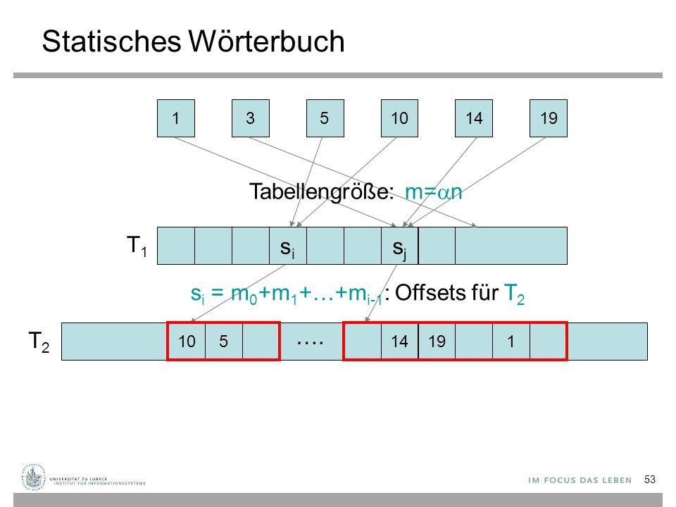 53 Statisches Wörterbuch 135141910 sisi Tabellengröße: m=  n sjsj 10514191 …. s i = m 0 +m 1 +…+m i-1 : Offsets für T 2 T1T1 T2T2