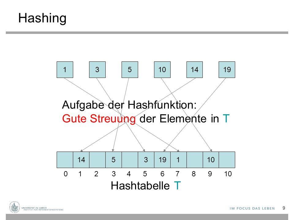 9 Hashing 135141910 145131910 Hashtabelle T Aufgabe der Hashfunktion: Gute Streuung der Elemente in T 012345678910