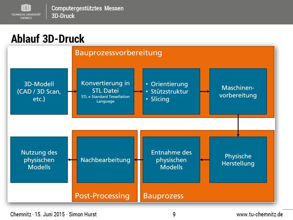 Computergestütztes Messen 3D-Druck www.tu-chemnitz.de 9 Chemnitz ∙ 15. Juni 2015 ∙ Simon Hurst Ablauf 3D-Druck