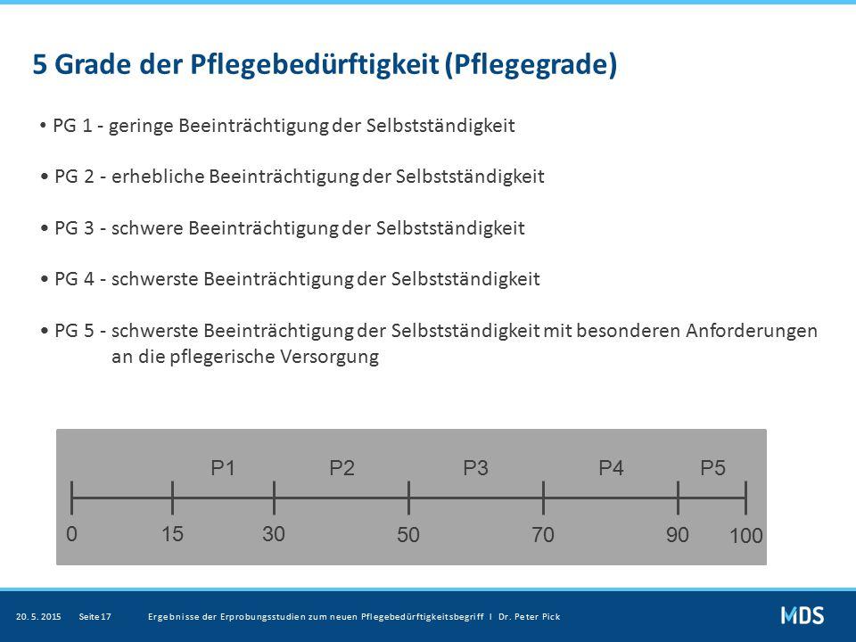 5 Grade der Pflegebedürftigkeit (Pflegegrade) PG 1 - geringe Beeinträchtigung der Selbstständigkeit PG 2 - erhebliche Beeinträchtigung der Selbstständ