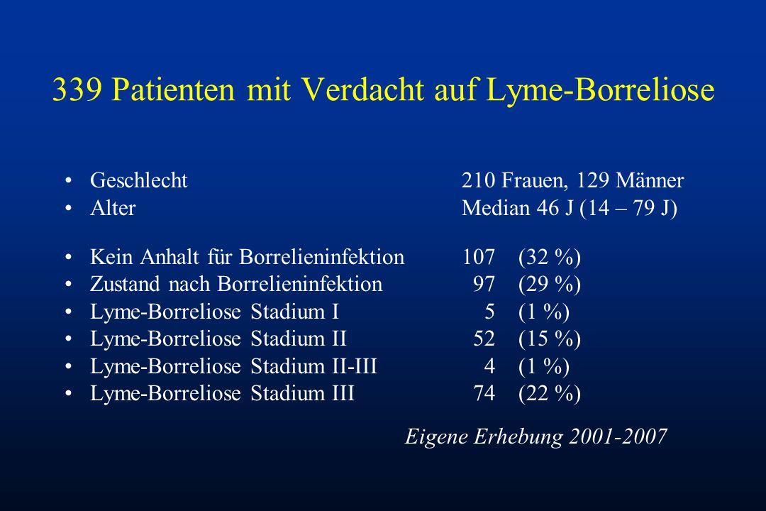339 Patienten mit Verdacht auf Lyme-Borreliose Geschlecht210 Frauen, 129 Männer AlterMedian 46 J (14 – 79 J) Kein Anhalt für Borrelieninfektion107(32 %) Zustand nach Borrelieninfektion 97 (29 %) Lyme-Borreliose Stadium I 5 (1 %) Lyme-Borreliose Stadium II 52 (15 %) Lyme-Borreliose Stadium II-III 4 (1 %) Lyme-Borreliose Stadium III 74(22 %) Eigene Erhebung 2001-2007