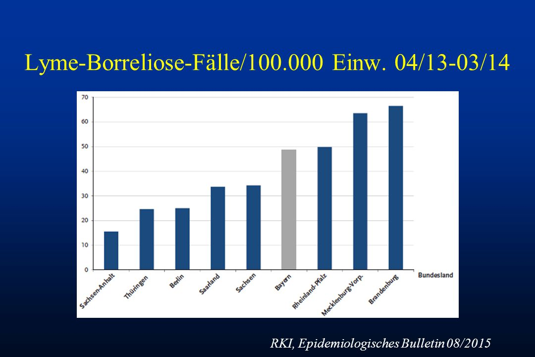 Lyme-Borreliose-Fälle/100.000 Einw. 04/13-03/14 RKI, Epidemiologisches Bulletin 08/2015