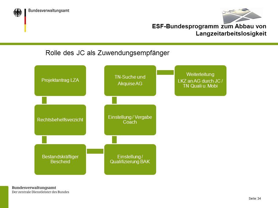 Seite: 34 Projektantrag LZARechtsbehelfsverzicht Bestandskräftiger Bescheid Einstellung / Qualifizierung BAK Einstellung / Vergabe Coach TN-Suche und Akquise AG Weiterleitung LKZ an AG durch JC / TN Quali u.