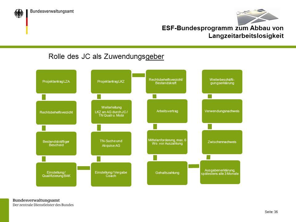 Seite: 35 Projektantrag LZARechtsbehelfsverzicht Bestandskräftiger Bescheid Einstellung / Qualifizierung BAK Einstellung / Vergabe Coach TN-Suche und Akquise AG Weiterleitung LKZ an AG durch JC / TN Quali u.
