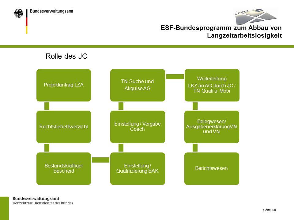 Seite: 58 Projektantrag LZARechtsbehelfsverzicht Bestandskräftiger Bescheid Einstellung / Qualifizierung BAK Einstellung / Vergabe Coach TN-Suche und Akquise AG Weiterleitung LKZ an AG durch JC / TN Quali u.
