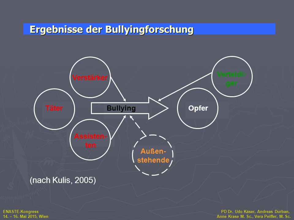 ENASTE-Kongress PD Dr. Udo Käser, Andreas Durban, 14. – 16. Mai 2015, Wien Anne Krase M. Sc., Vera Peiffer, M. Sc. Verstärker Assisten- ten TäterBully