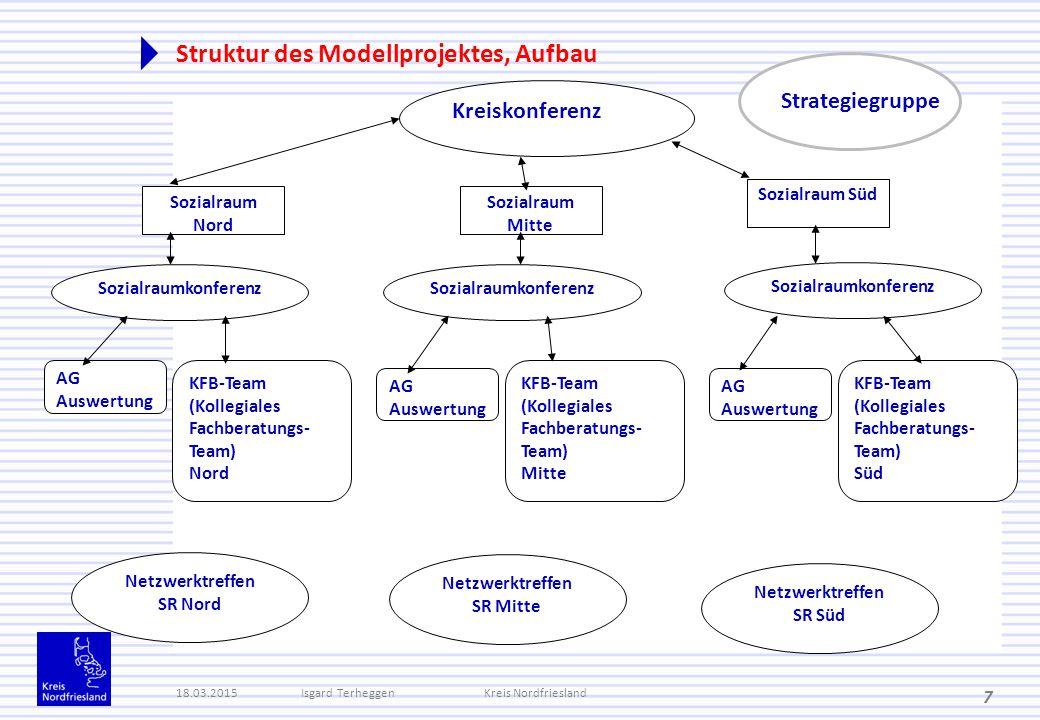 Struktur des Modellprojektes, Aufbau 18.03.2015Isgard TerheggenKreis Nordfriesland 7 Kreiskonferenz Sozialraum Nord Sozialraum Mitte Sozialraum Süd So