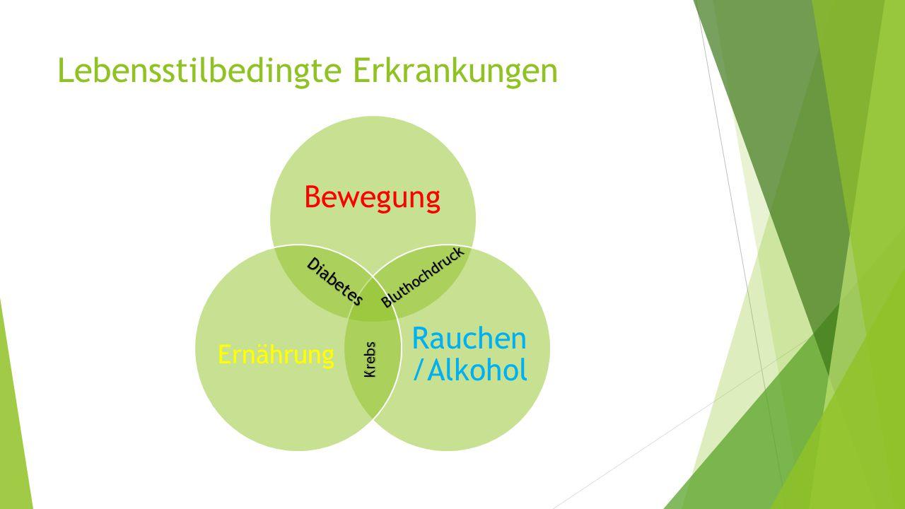 Lebensstilbedingte Erkrankungen Bewegung Rauchen /Alkohol Ernährung Diabetes Bluthochdruck Krebs