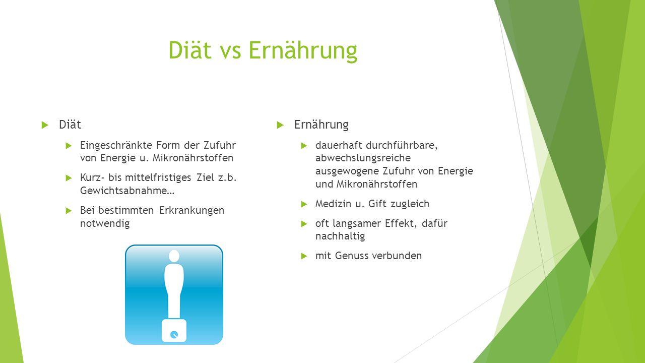 Diät vs Ernährung  Diät  Eingeschränkte Form der Zufuhr von Energie u. Mikronährstoffen  Kurz- bis mittelfristiges Ziel z.b. Gewichtsabnahme…  Bei