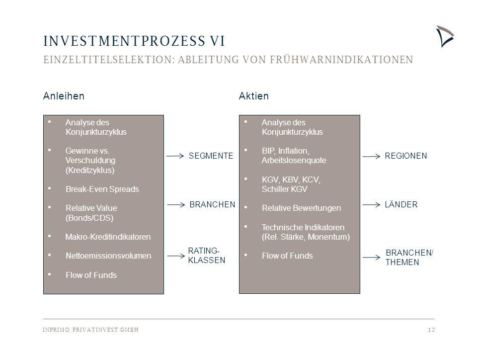 INPRIMO PRIVATINVEST GMBH 12 INVESTMENTPROZESS VI EINZELTITELSELEKTION: ABLEITUNG VON FRÜHWARNINDIKATIONEN Analyse des Konjunkturzyklus Gewinne vs.