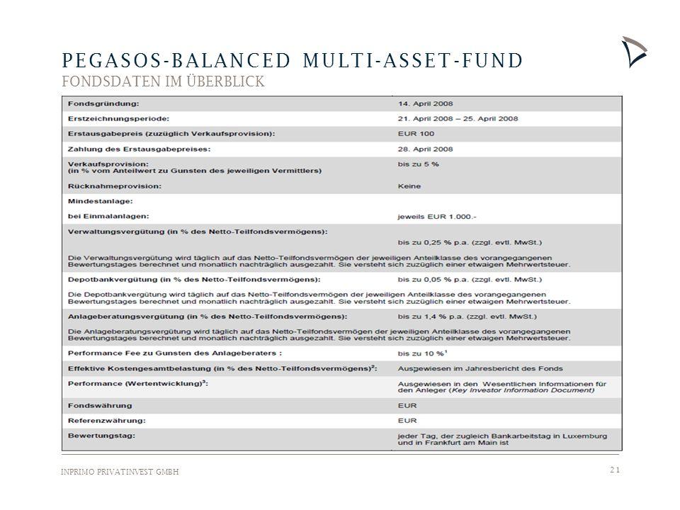 INPRIMO PRIVATINVEST GMBH 21 PEGASOS-BALANCED MULTI-ASSET-FUND FONDSDATEN IM ÜBERBLICK