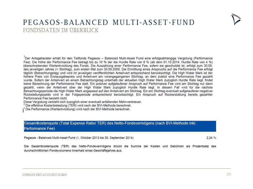 INPRIMO PRIVATINVEST GMBH 22 PEGASOS-BALANCED MULTI-ASSET-FUND FONDSDATEN IM ÜBERBLICK