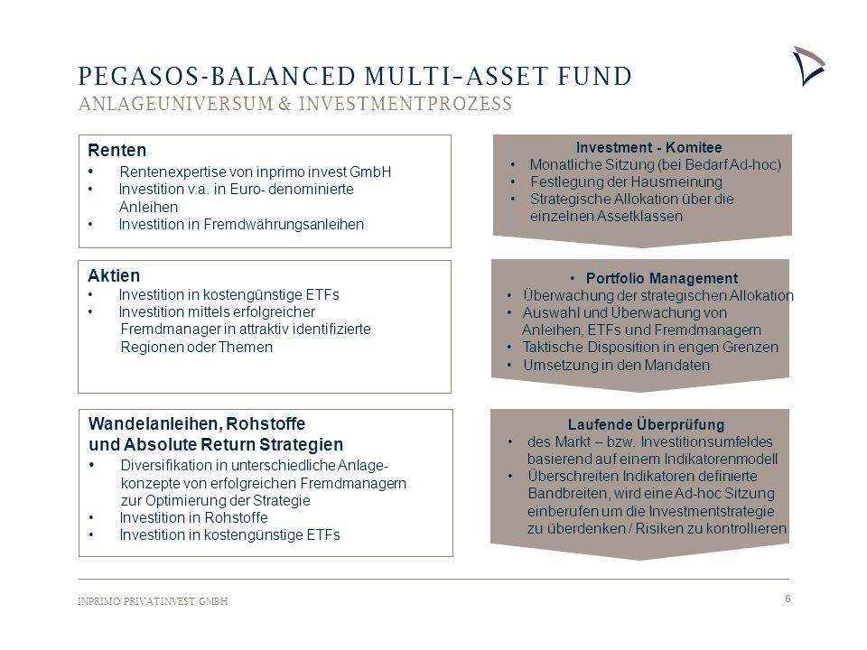 INPRIMO PRIVATINVEST GMBH 7 PEGASOS-BALANCED MULTI–ASSET FUND ANLAGEUNIVERSUM & ASSETKLASSENBANDBREITEN Anleihen 0-60% Staatsanleihen (Euroland u.