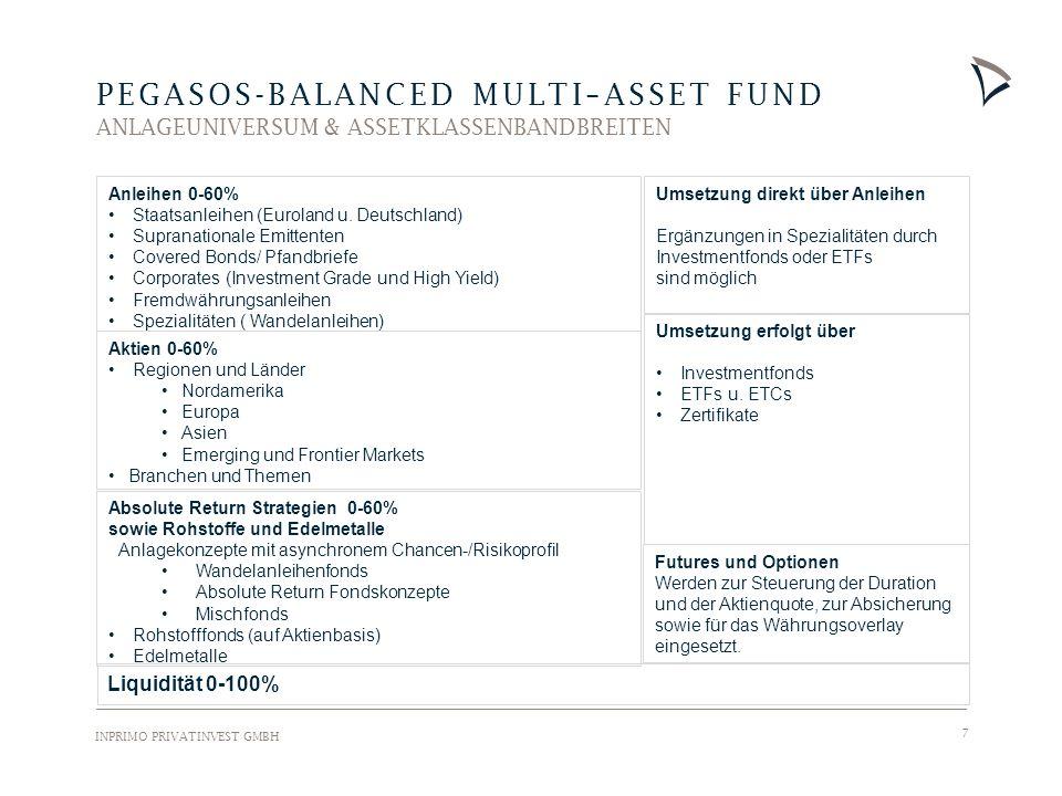 INPRIMO PRIVATINVEST GMBH 18 PEGASOS-BALANCED MULTI–ASSET FUND AKTUELLE PORTFOLIO STRUKTUR Beschreibung Der Fonds wird als ausgewogener, vermögensverwaltender Fonds geführt und kann hierzu in verschiedene Assetklassen wie z.B.