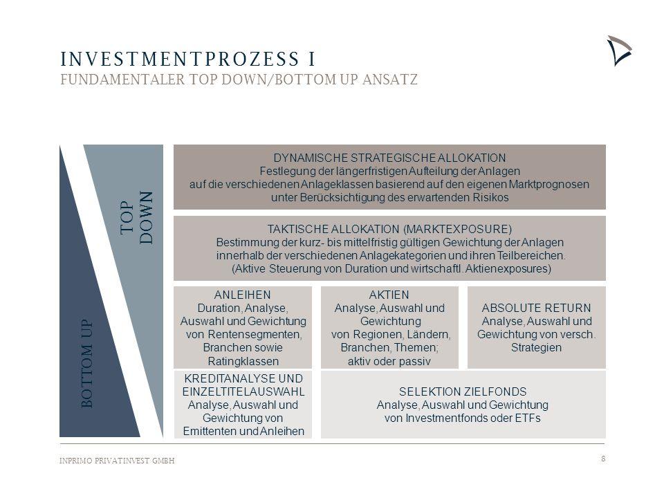 INPRIMO PRIVATINVEST GMBH 8 INVESTMENTPROZESS I FUNDAMENTALER TOP DOWN/BOTTOM UP ANSATZ DYNAMISCHE STRATEGISCHE ALLOKATION Festlegung der längerfristigen Aufteilung der Anlagen auf die verschiedenen Anlageklassen basierend auf den eigenen Marktprognosen unter Berücksichtigung des erwartenden Risikos TAKTISCHE ALLOKATION (MARKTEXPOSURE) Bestimmung der kurz- bis mittelfristig gültigen Gewichtung der Anlagen innerhalb der verschiedenen Anlagekategorien und ihren Teilbereichen.