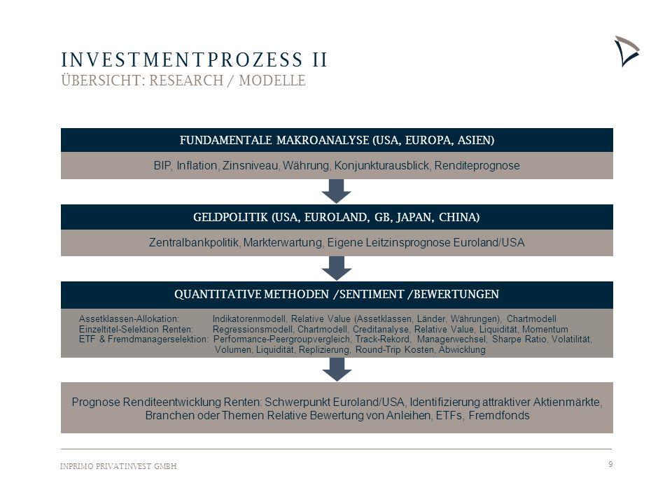 INPRIMO PRIVATINVEST GMBH 9 QUANTITATIVE METHODEN /SENTIMENT /BEWERTUNGEN INVESTMENTPROZESS II ÜBERSICHT: RESEARCH / MODELLE Prognose Renditeentwicklung Renten: Schwerpunkt Euroland/USA, Identifizierung attraktiver Aktienmärkte, Branchen oder Themen Relative Bewertung von Anleihen, ETFs, Fremdfonds GELDPOLITIK (USA, EUROLAND, GB, JAPAN, CHINA) Zentralbankpolitik, Markterwartung, Eigene Leitzinsprognose Euroland/USA BIP, Inflation, Zinsniveau, Währung, Konjunkturausblick, Renditeprognose Assetklassen-Allokation: Indikatorenmodell, Relative Value (Assetklassen, Länder, Währungen), Chartmodell Einzeltitel-Selektion Renten: Regressionsmodell, Chartmodell, Creditanalyse, Relative Value, Liquidität, Momentum ETF & Fremdmanagerselektion: Performance-Peergroupvergleich, Track-Rekord, Managerwechsel, Sharpe Ratio, Volatilität, Volumen, Liquidität, Replizierung, Round-Trip Kosten, Abwicklung FUNDAMENTALE MAKROANALYSE (USA, EUROPA, ASIEN)