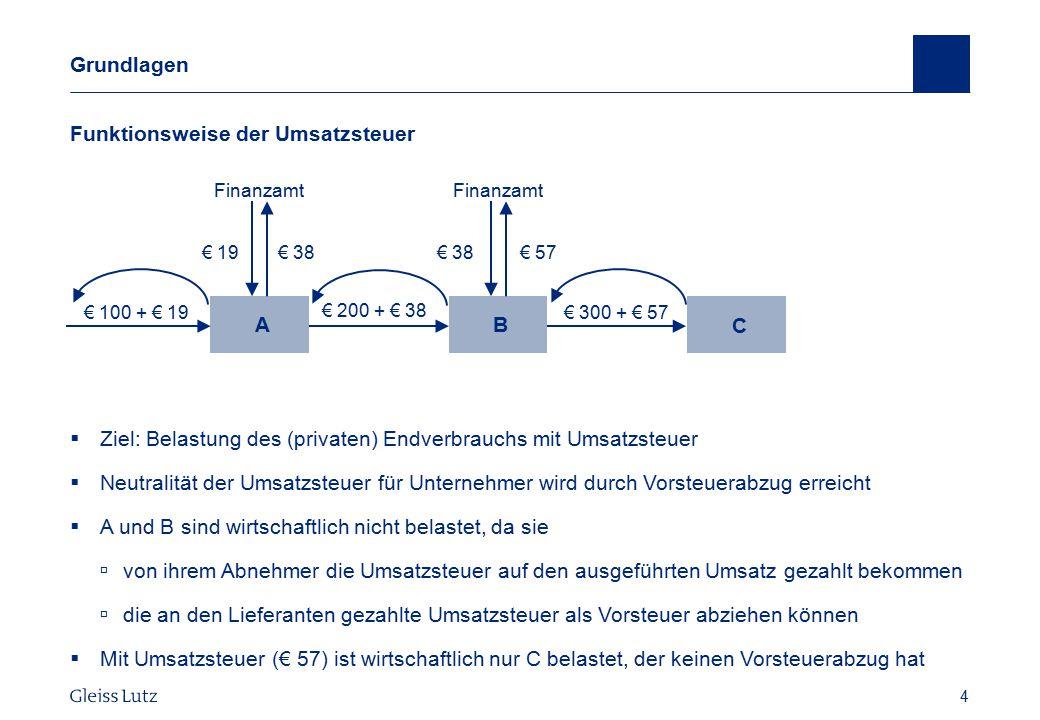 4 Grundlagen Funktionsweise der Umsatzsteuer  Ziel: Belastung des (privaten) Endverbrauchs mit Umsatzsteuer  Neutralität der Umsatzsteuer für Untern