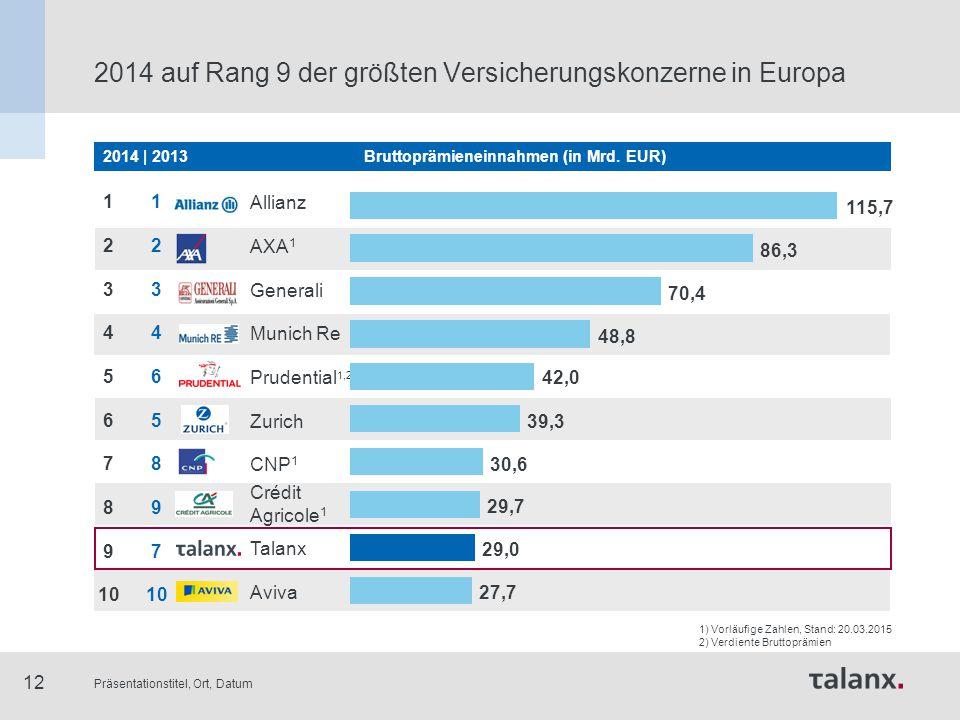 Präsentationstitel, Ort, Datum 12 2014 auf Rang 9 der größten Versicherungskonzerne in Europa 1 2 3 4 6 5 8 9 7 10 Allianz AXA 1 Generali Munich Re Pr