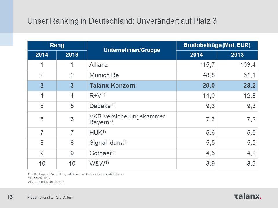 Präsentationstitel, Ort, Datum 13 Unser Ranking in Deutschland: Unverändert auf Platz 3 Quelle: Eigene Darstellung auf Basis von Unternehmenspublikati