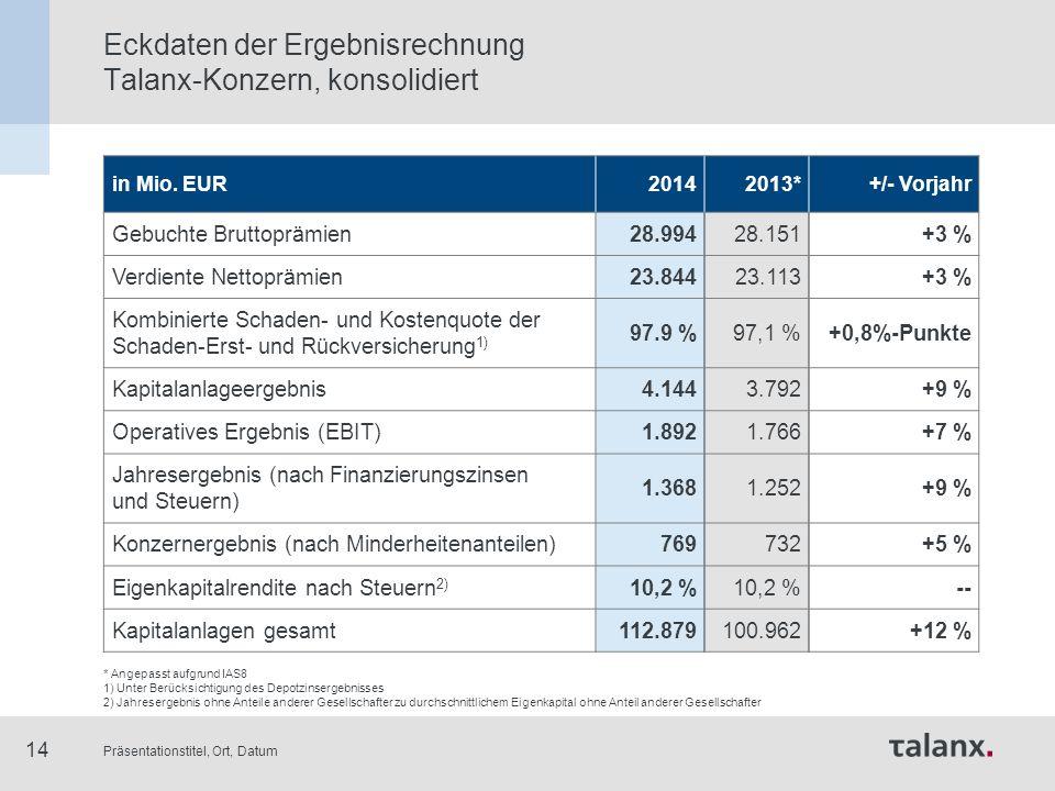 Präsentationstitel, Ort, Datum 14 Eckdaten der Ergebnisrechnung Talanx-Konzern, konsolidiert in Mio. EUR20142013*+/- Vorjahr Gebuchte Bruttoprämien28.