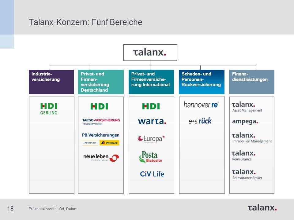 Präsentationstitel, Ort, Datum 18 Talanx-Konzern: Fünf Bereiche Industrie- versicherung Privat- und Firmen- versicherung Deutschland Schaden- und Pers