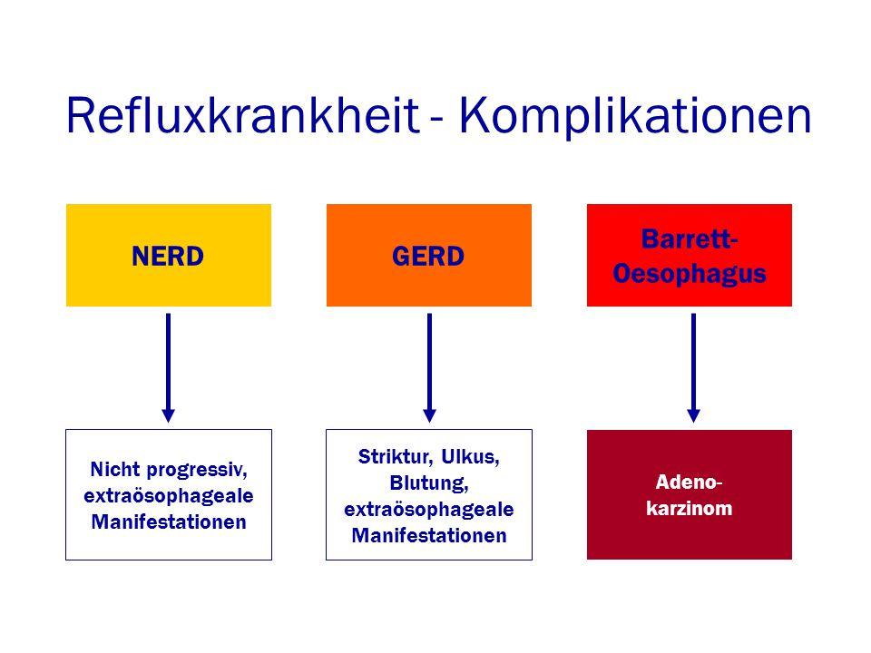 Refluxkrankheit - Komplikationen NERDGERD Barrett- Oesophagus Adeno- karzinom Striktur, Ulkus, Blutung, extraösophageale Manifestationen Nicht progressiv, extraösophageale Manifestationen