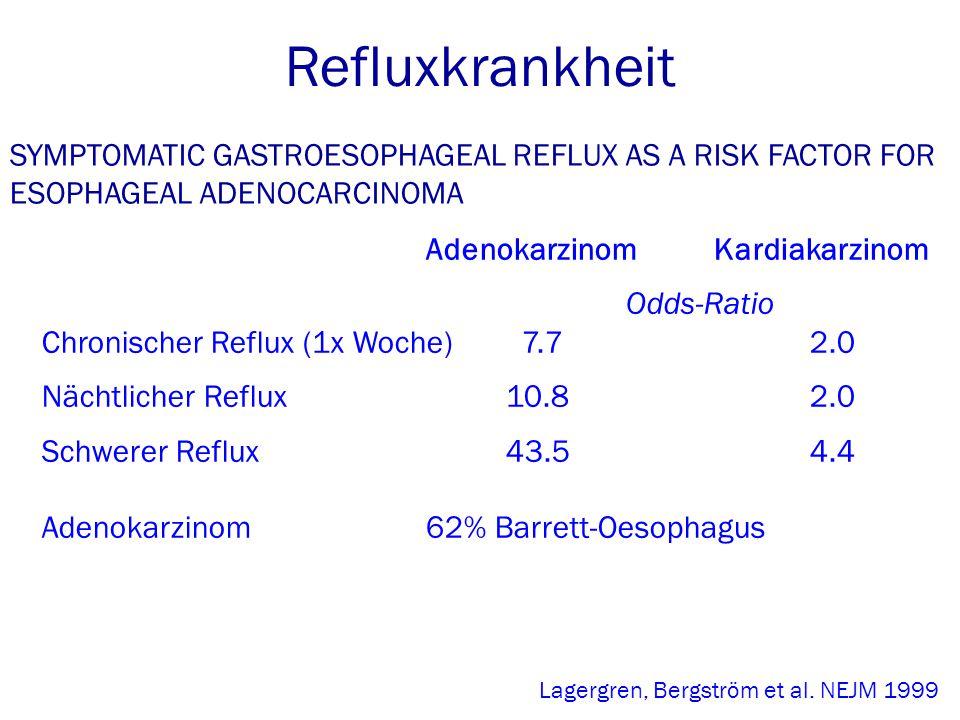 SYMPTOMATIC GASTROESOPHAGEAL REFLUX AS A RISK FACTOR FOR ESOPHAGEAL ADENOCARCINOMA AdenokarzinomKardiakarzinom Odds-Ratio Chronischer Reflux (1x Woche)7.7 2.0 Nächtlicher Reflux 10.82.0 Schwerer Reflux 43.54.4 Adenokarzinom 62% Barrett-Oesophagus Refluxkrankheit Lagergren, Bergström et al.