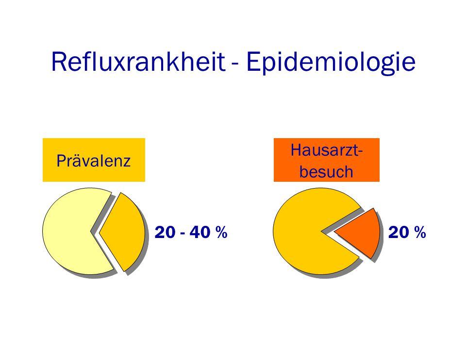 Refluxrankheit - Epidemiologie 20 - 40 %20 % Prävalenz Hausarzt- besuch