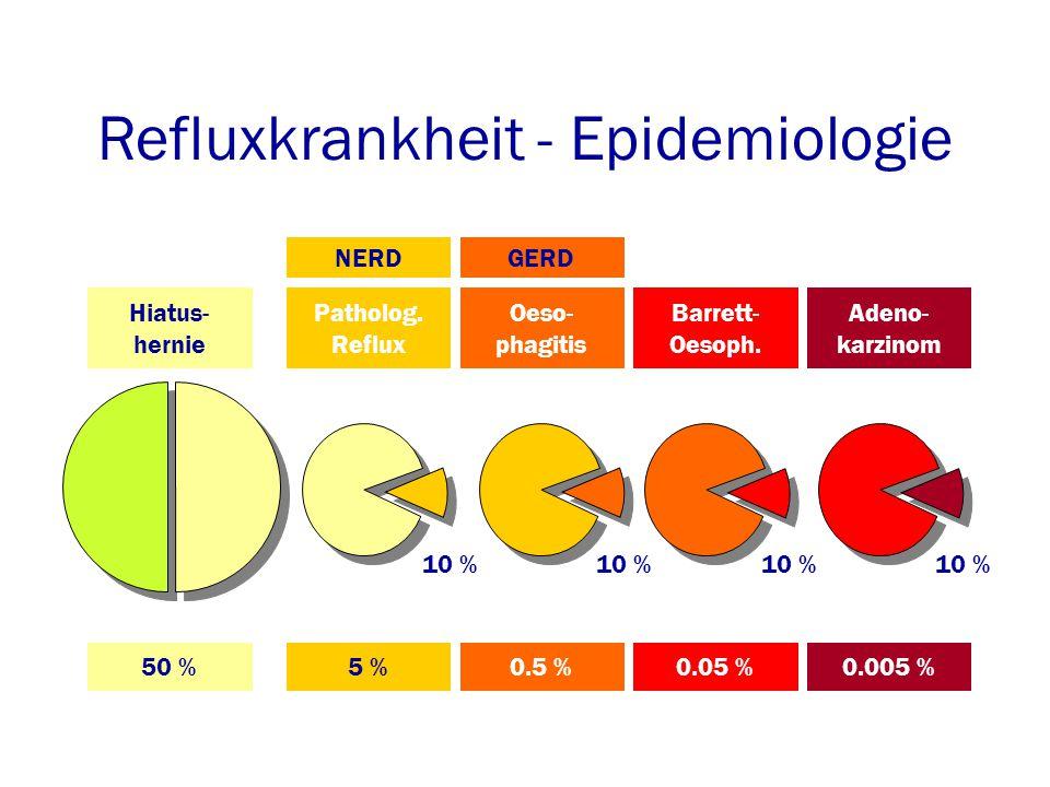 Refluxkrankheit - Epidemiologie Hiatus- hernie Patholog.