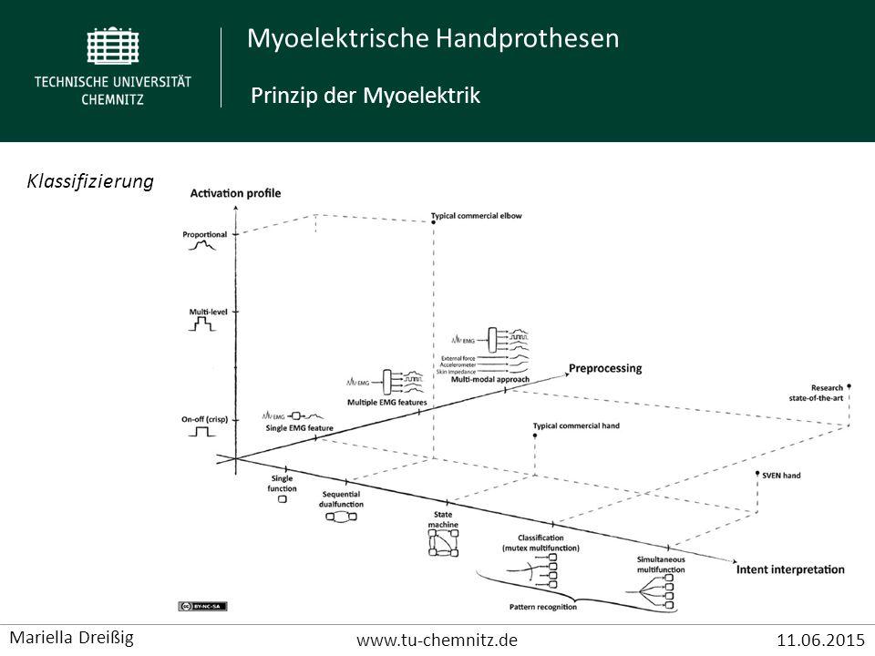 Myoelektrische Handprothesen www.tu-chemnitz.de11.06.2015 Mariella Dreißig Funktionsweise 3 Ebenen der Signalverarbeitung: - Preprocessing (Inputsignal wird aufbereitet und ausgewertet) - Intent Interpretation (Planung der auszuführenden Bewegung) - Output (Ausführung/Steuerung der Bewegung) Funktionsweise