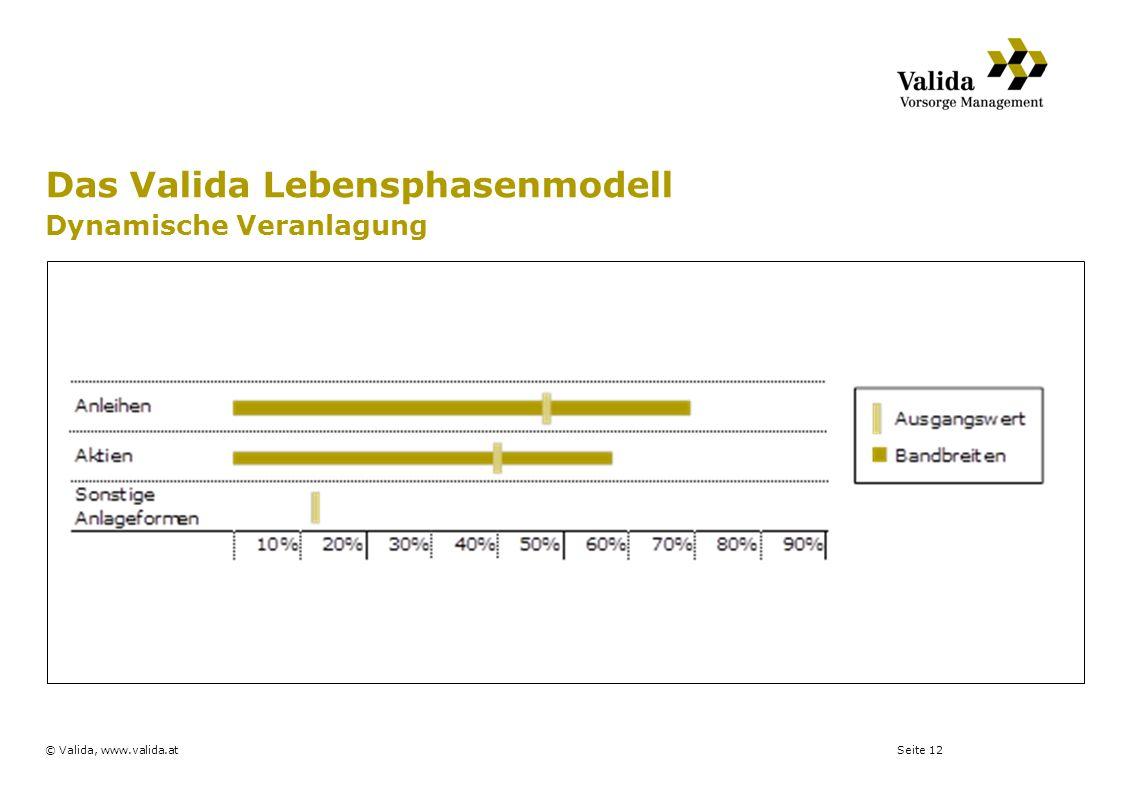 Seite 12© Valida, www.valida.at Das Valida Lebensphasenmodell Dynamische Veranlagung