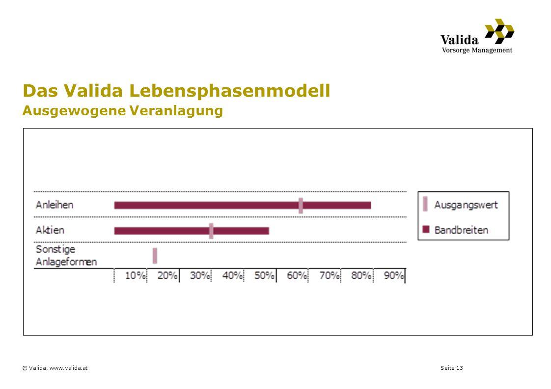 Seite 13© Valida, www.valida.at Das Valida Lebensphasenmodell Ausgewogene Veranlagung
