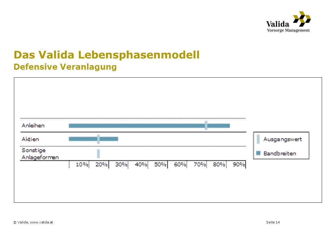Seite 14© Valida, www.valida.at Das Valida Lebensphasenmodell Defensive Veranlagung