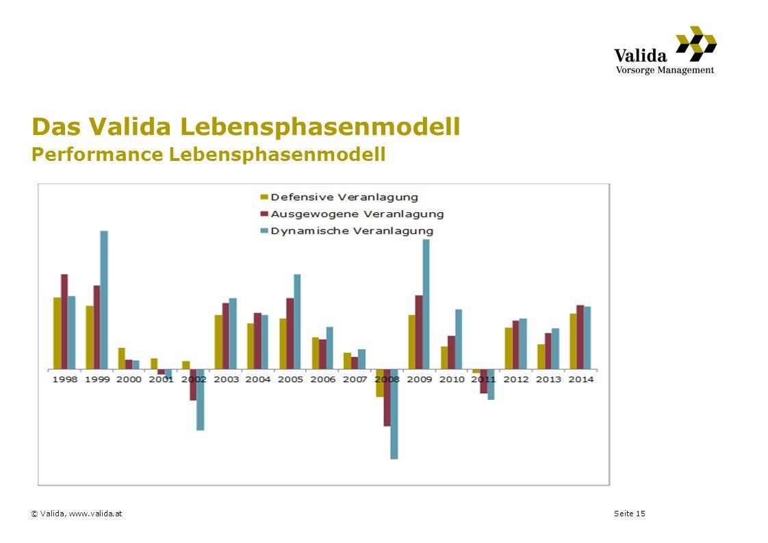 Seite 15© Valida, www.valida.at Das Valida Lebensphasenmodell Performance Lebensphasenmodell