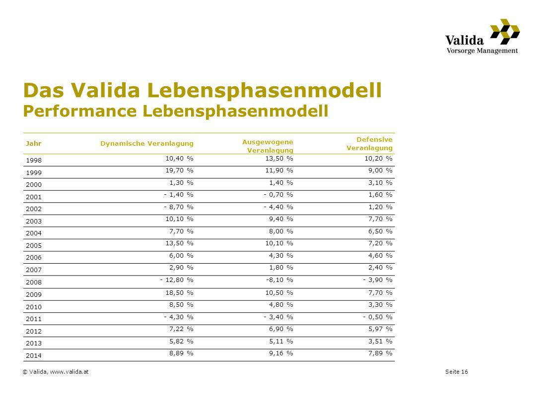 Seite 16© Valida, www.valida.at Das Valida Lebensphasenmodell Performance Lebensphasenmodell JahrDynamische Veranlagung Ausgewogene Veranlagung Defens