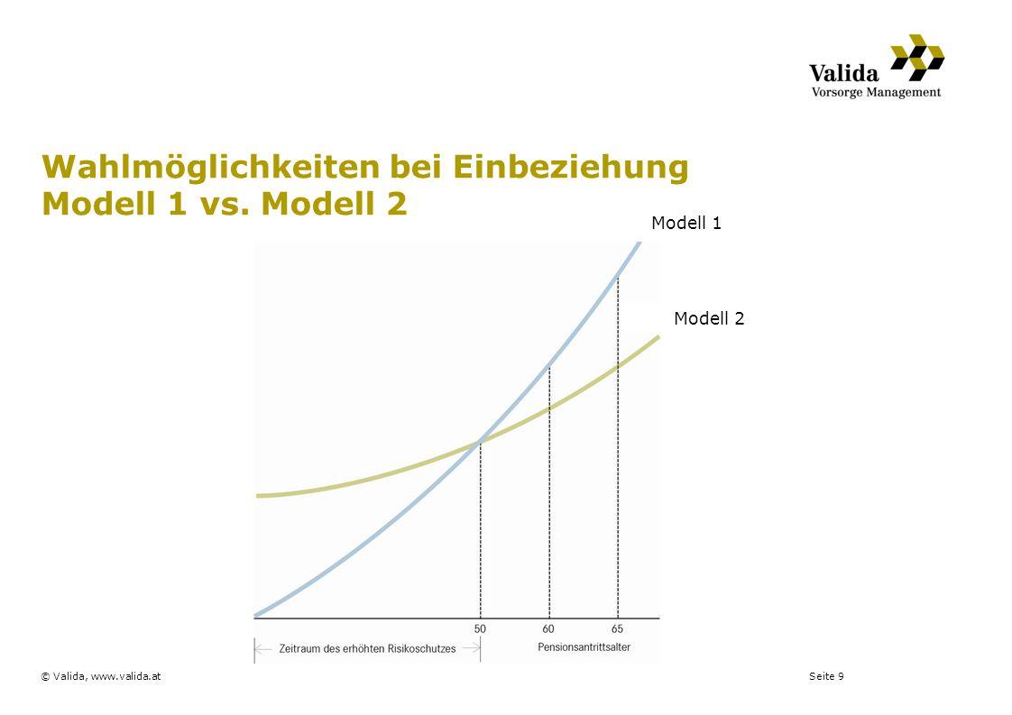 Seite 9© Valida, www.valida.at Wahlmöglichkeiten bei Einbeziehung Modell 1 vs. Modell 2 Modell 1 Modell 2