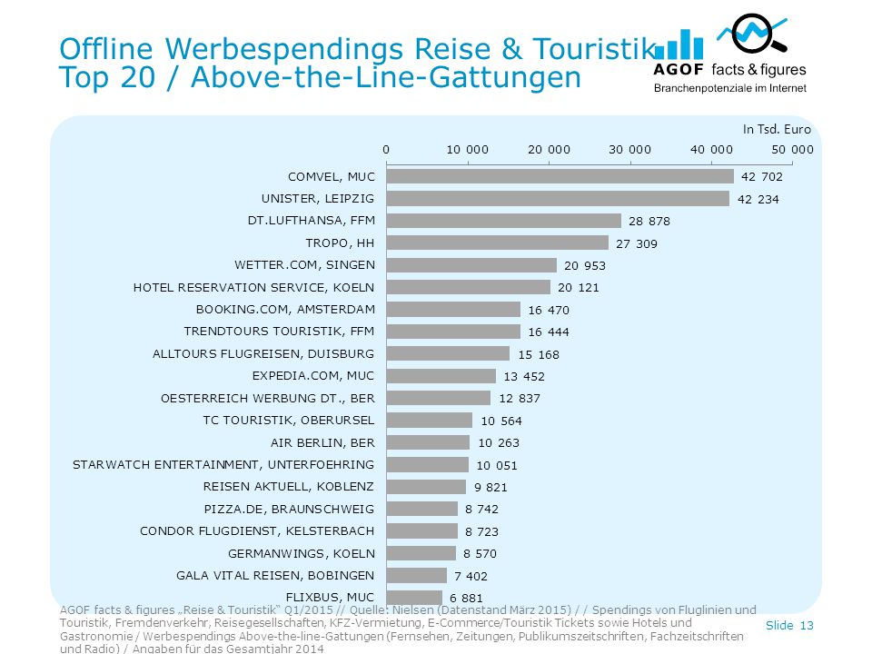 "Offline Werbespendings Reise & Touristik Top 20 / Above-the-Line-Gattungen AGOF facts & figures ""Reise & Touristik"" Q1/2015 // Quelle: Nielsen (Datens"