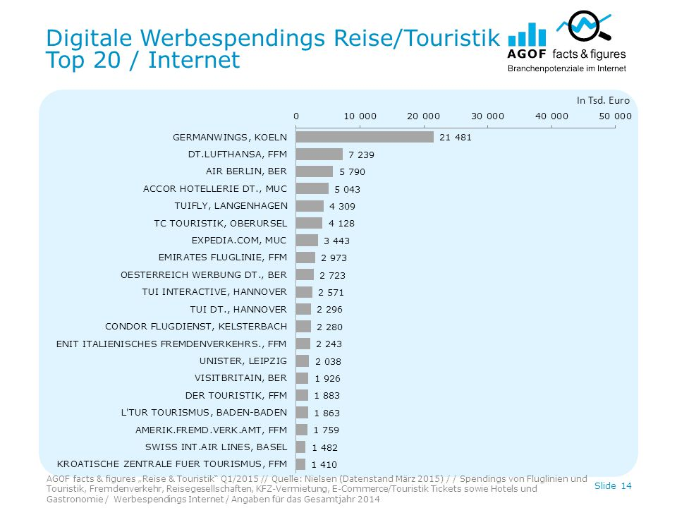 "Digitale Werbespendings Reise/Touristik Top 20 / Internet Slide 14 In Tsd. Euro AGOF facts & figures ""Reise & Touristik"" Q1/2015 // Quelle: Nielsen (D"