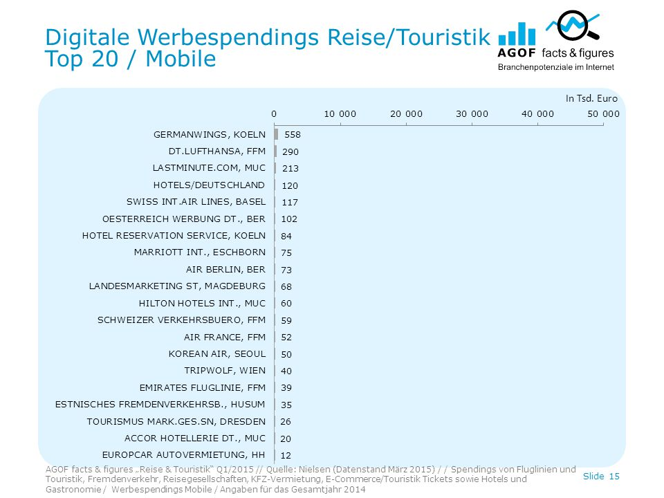 "Digitale Werbespendings Reise/Touristik Top 20 / Mobile Slide 15 In Tsd. Euro AGOF facts & figures ""Reise & Touristik"" Q1/2015 // Quelle: Nielsen (Dat"