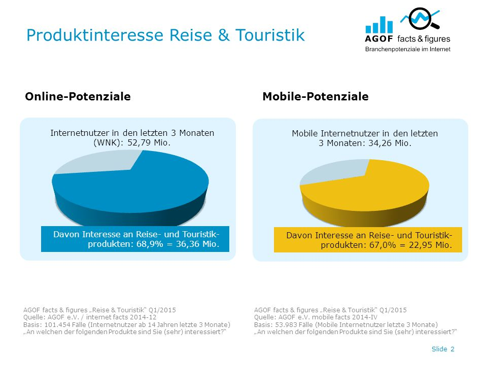 "Produktinteresse Reise & Touristik Slide 3 Online-PotenzialeMobile-Potenziale AGOF facts & figures ""Reise & Touristik Q1/2015 Quelle: AGOF e.V."