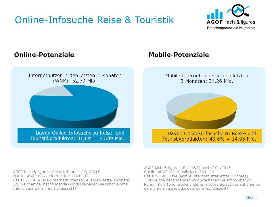 """Online-Infosuche Reise & Touristik Slide 5 Online-PotenzialeMobile-Potenziale AGOF facts & figures """"Mode & Schuhe Q1/2015 Quelle: AGOF e.V."""