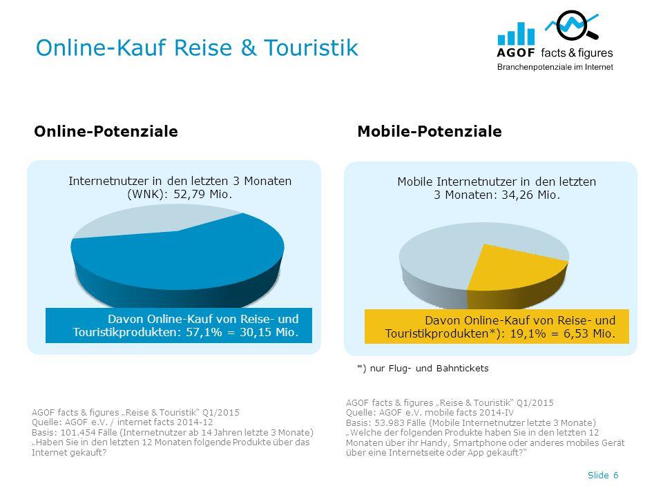 """Online-Kauf Reise & Touristik Slide 7 Online-PotenzialeMobile-Potenziale AGOF facts & figures """"Reise & Touristik Q1/2015 Quelle: AGOF e.V."""