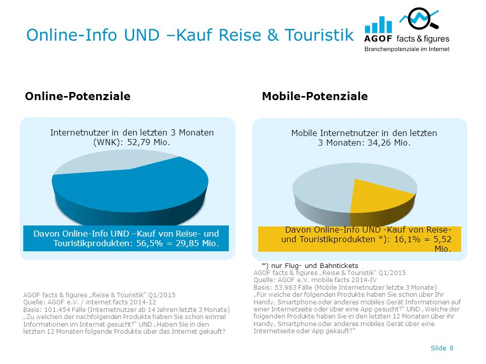 "Online-Info UND –Kauf Reise & Touristik Slide 9 Online-PotenzialeMobile-Potenziale AGOF facts & figures ""Reise & Touristik Q1/2015 Quelle: AGOF e.V."